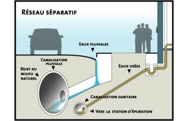 Drainage ostiguy et robert excavations st c saire for Drain francais interieur