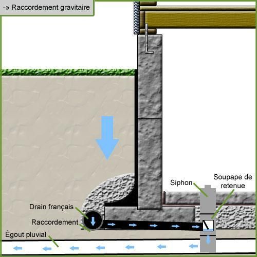 Drainage ostiguy et robert excavations st c saire for Interieur en francais
